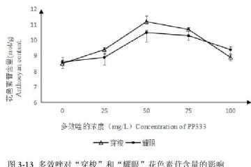 多效唑对百合盆栽色素苷含量的影响 图片