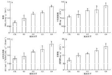 盆栽土壤酶活性与土壤肥力的相关性