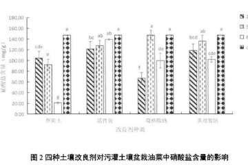 土壤改良剂对盆栽油菜硝酸盐含量的影响