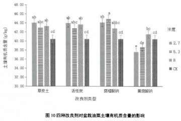 土壤改良剂对盆栽油菜有机质含量的影响
