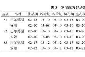 不同配方栽培对盆栽蓝莓物候期的影响