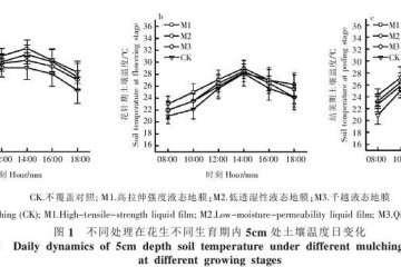 液态地膜对花生盆栽土壤温度的影响