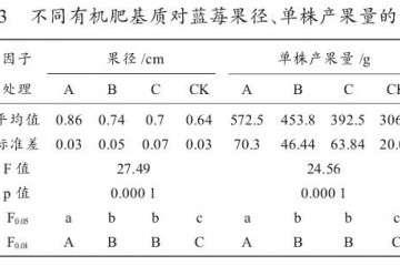 不同有机肥对蓝莓盆栽产果量的影响