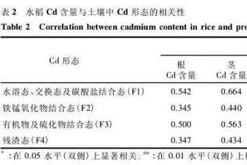 盆栽水稻Cd吸收与土壤中Cd形态的相关性