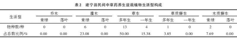 福建省建宁县民间中草药养生盆栽种类调查