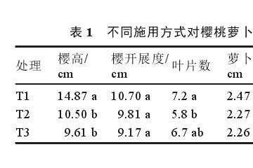 腐殖酸施用方式对萝卜盆栽叶片数的影响