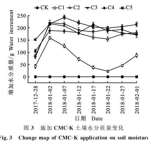 不同改性纤维素对小麦盆栽土壤水分的影响