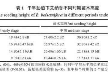 不同干旱胁迫处理对艾纳香盆栽地径的影响
