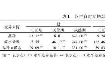 灌溉量对不同烤烟盆栽氯含量的影响