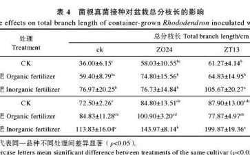 菌根真菌接种对杜鹃盆栽总分枝长的影响