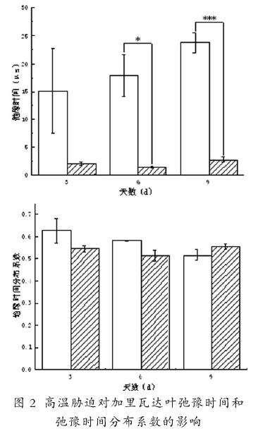 高温胁迫对月季叶片胞外和胞内电阻率的影响