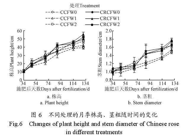 不同肥料配施保水剂对月季花生长的影响