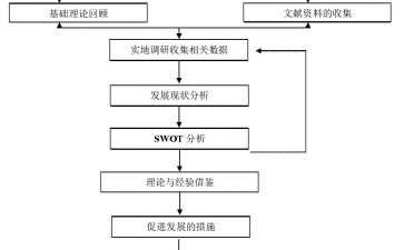 青州市盆栽花卉研究的创新点和不足