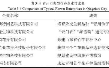 为什么青州花卉龙头企业成长快