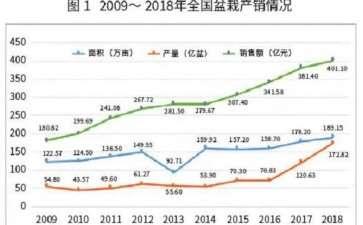 2020年至今盆栽市场走出低迷行情
